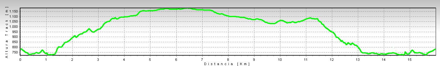 ruta-micologica-cunarda-desnivel